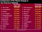 comparison of per room change in two downturn markets