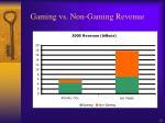 gaming vs non gaming revenue