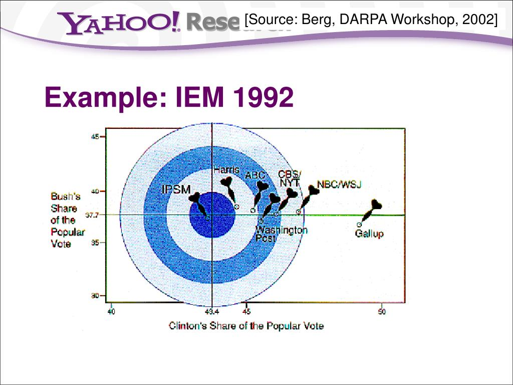 [Source: Berg, DARPA Workshop, 2002]