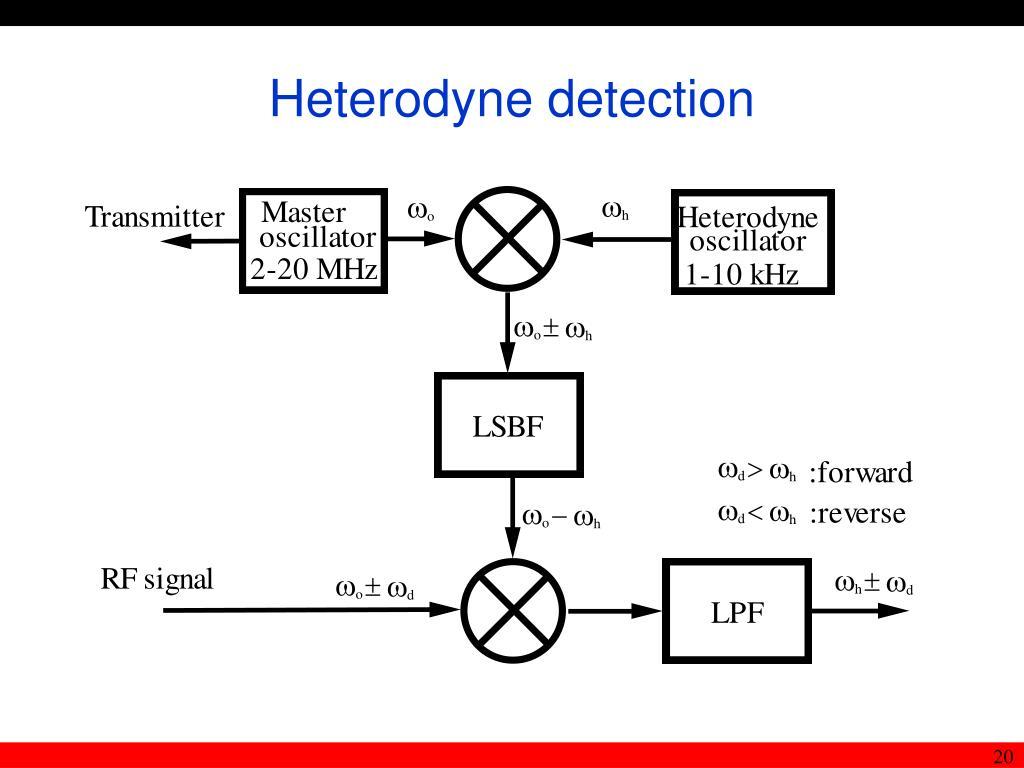 Heterodyne detection