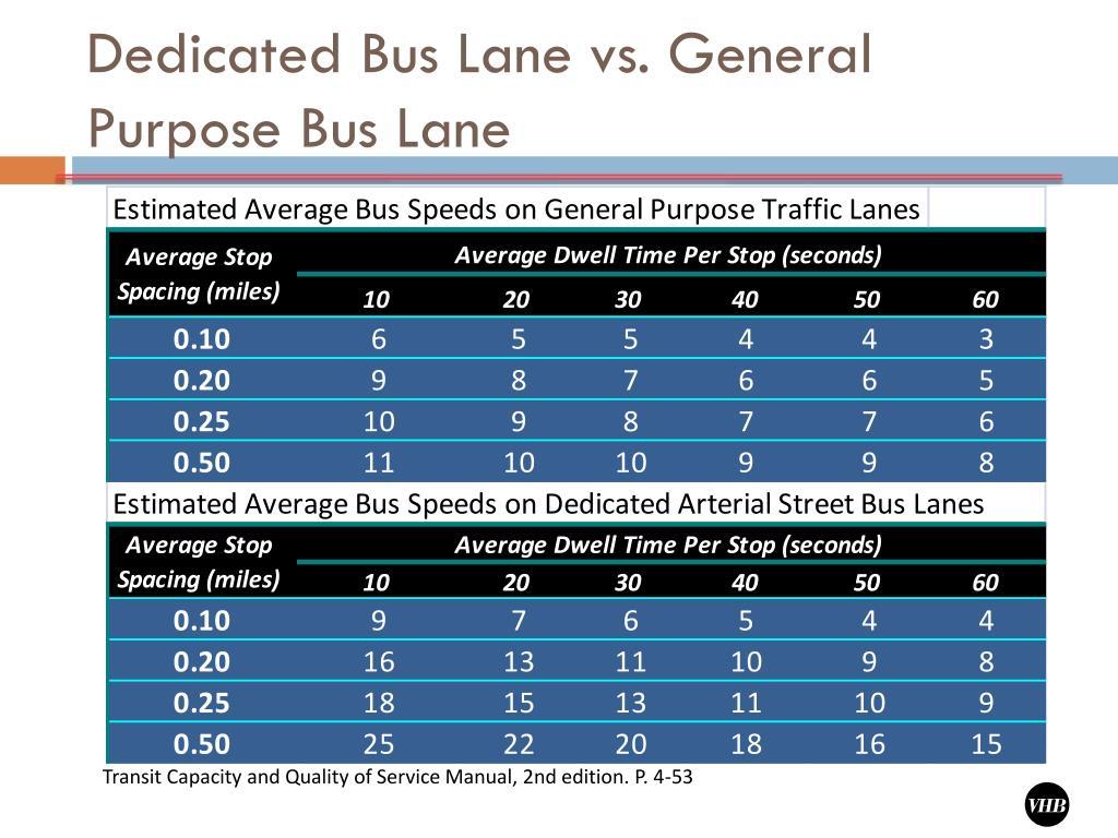 Dedicated Bus Lane vs. General Purpose Bus Lane
