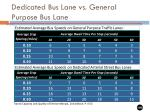 dedicated bus lane vs general purpose bus lane
