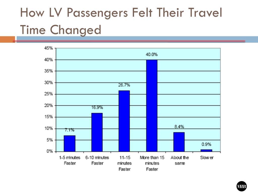 How LV Passengers Felt Their Travel Time Changed