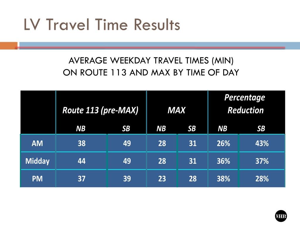 LV Travel Time Results