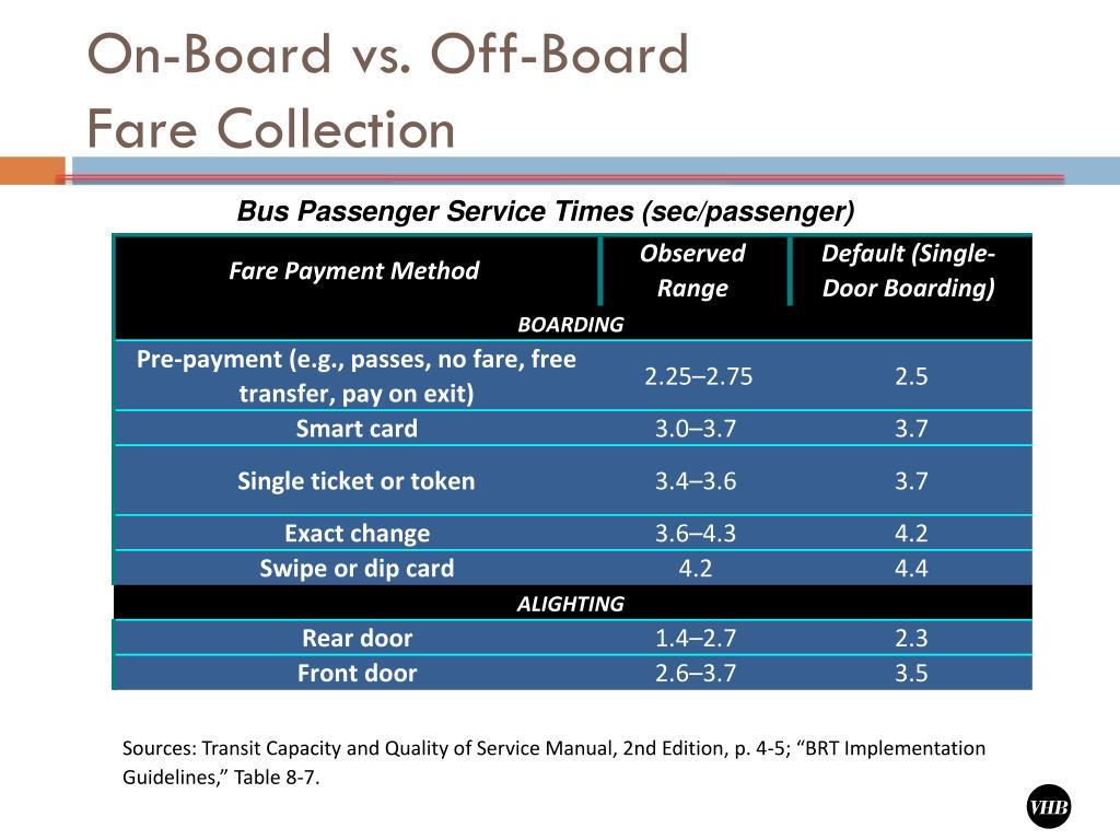 On-Board vs. Off-Board