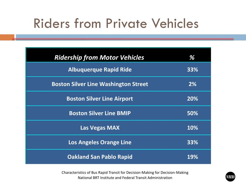 Riders from Private Vehicles