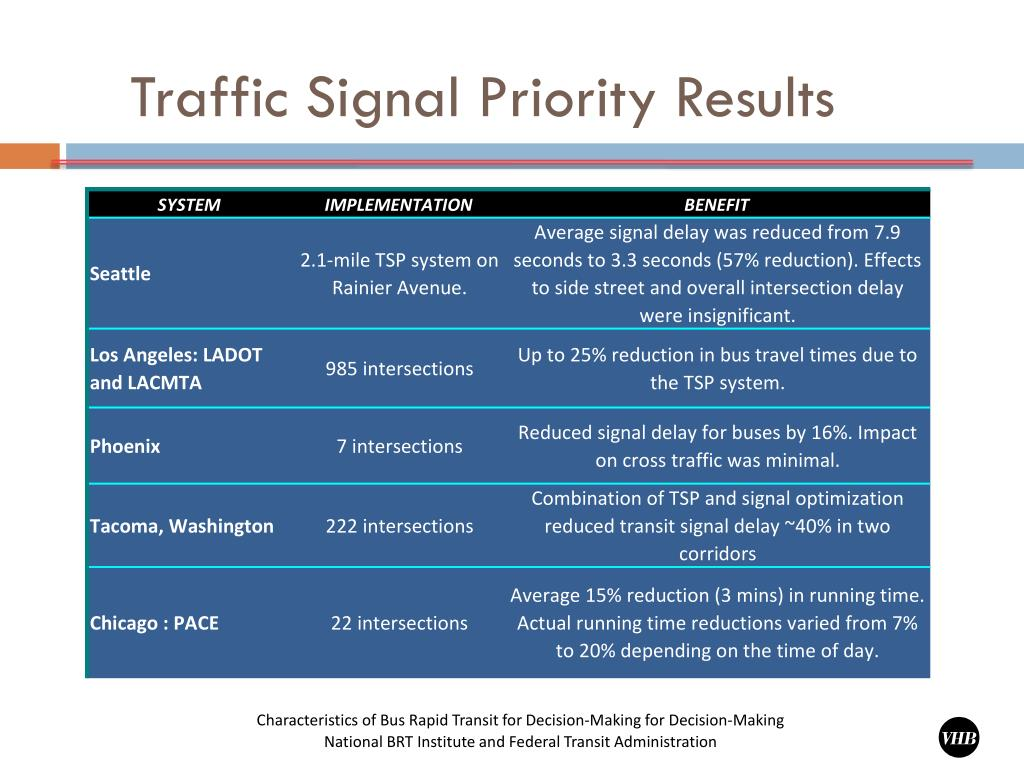 Traffic Signal Priority Results