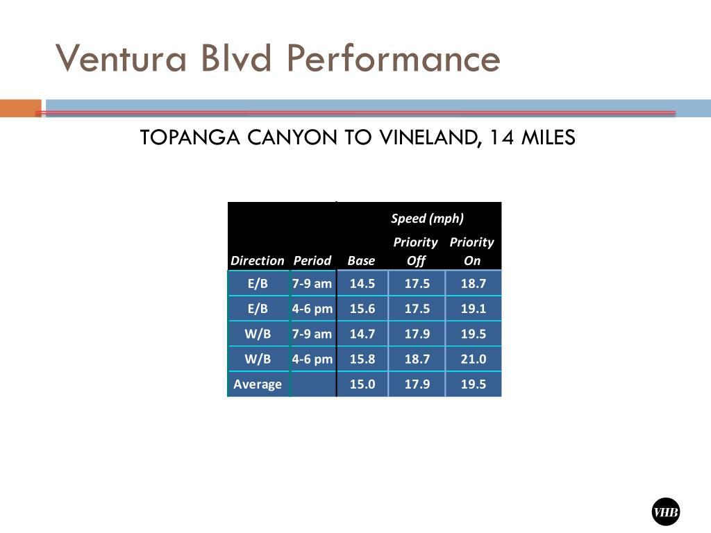 Ventura Blvd Performance
