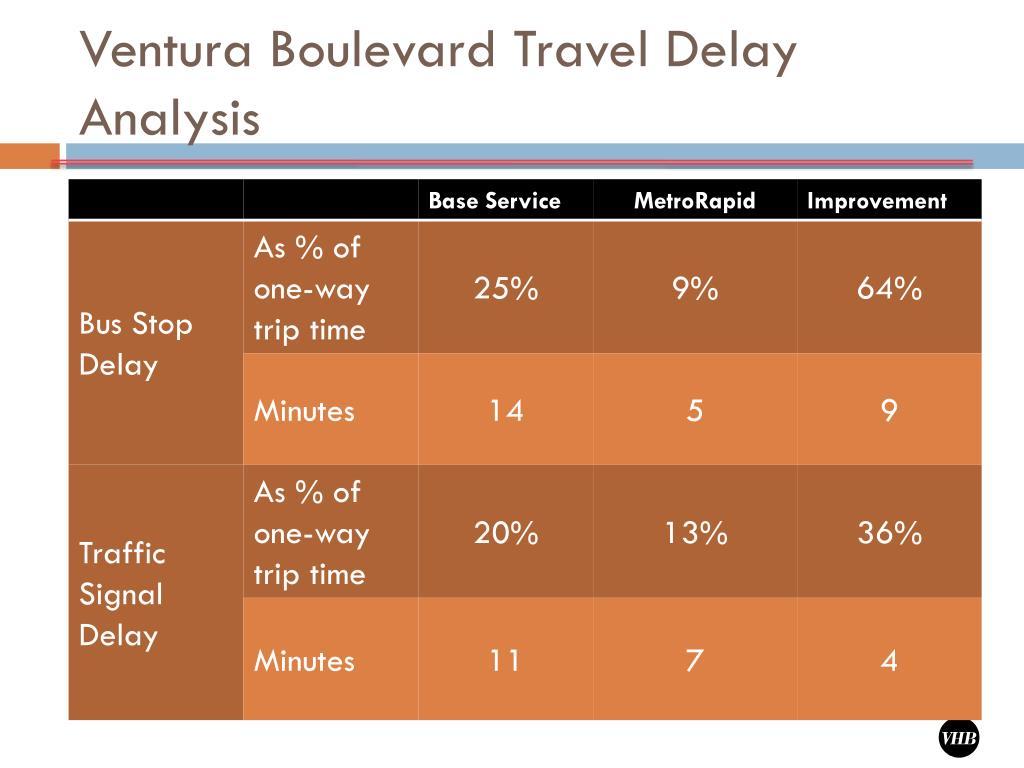 Ventura Boulevard Travel Delay Analysis