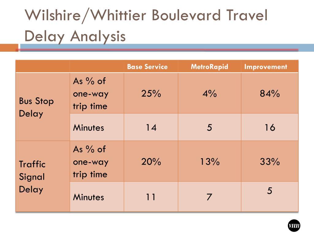 Wilshire/Whittier Boulevard Travel Delay Analysis