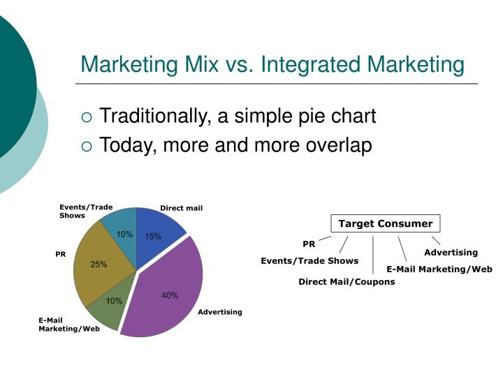 Marketing mix vs integrated marketing