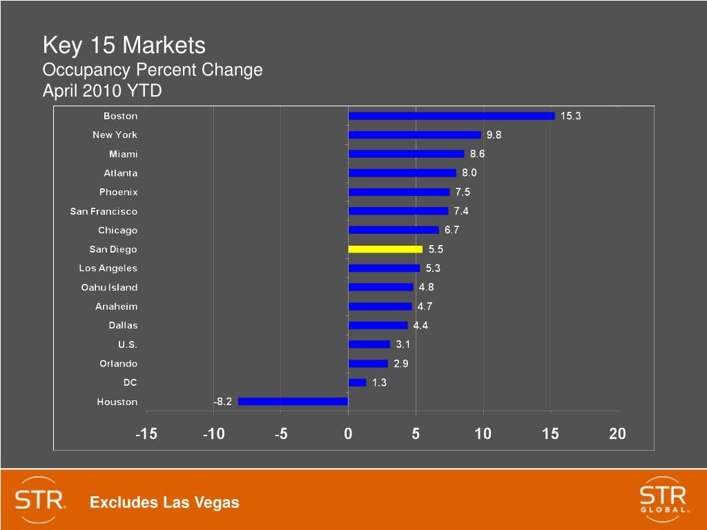Key 15 Markets