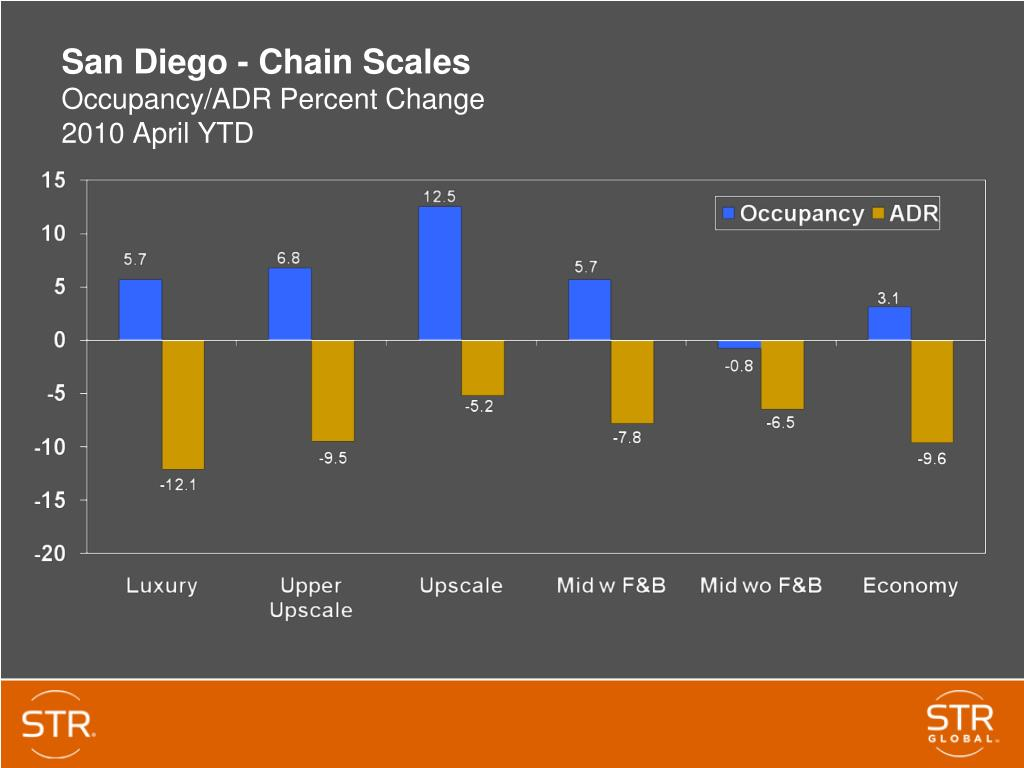 San Diego - Chain Scales