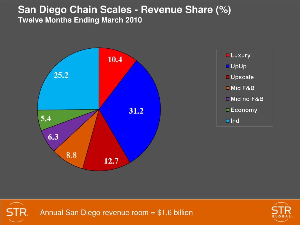 San Diego Chain Scales - Revenue Share (%)