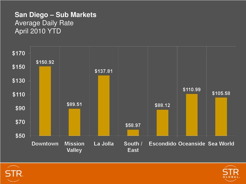 San Diego – Sub Markets