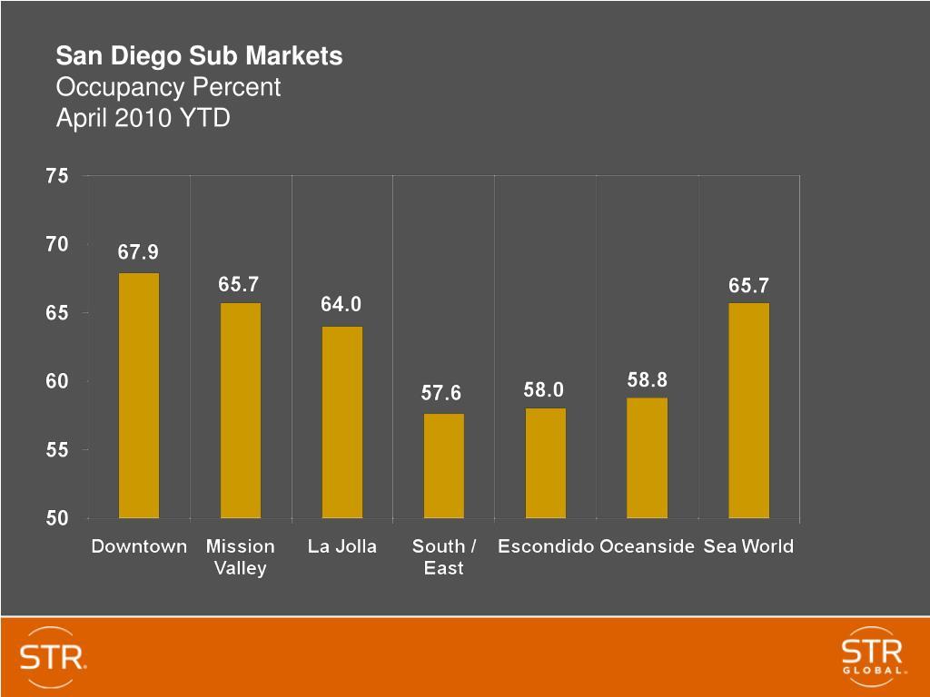San Diego Sub Markets