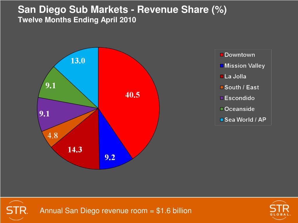San Diego Sub Markets - Revenue Share (%)