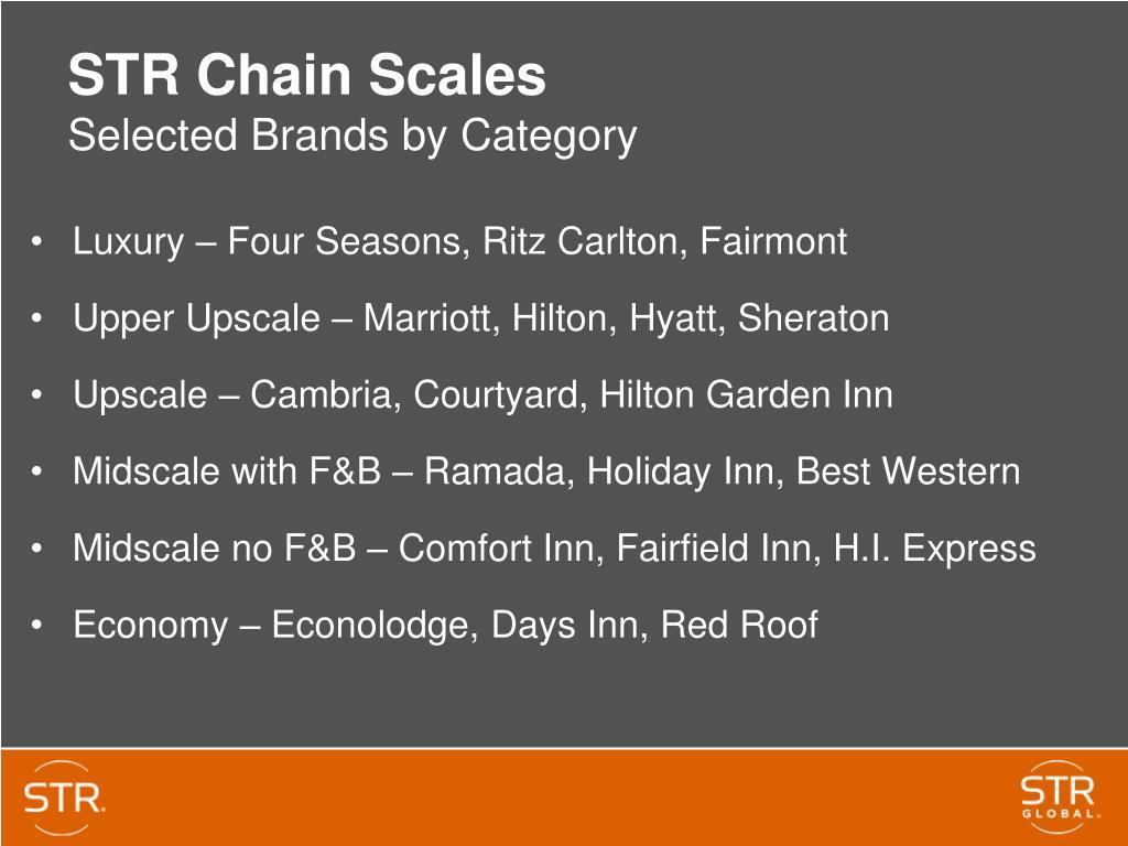 Luxury – Four Seasons, Ritz Carlton, Fairmont