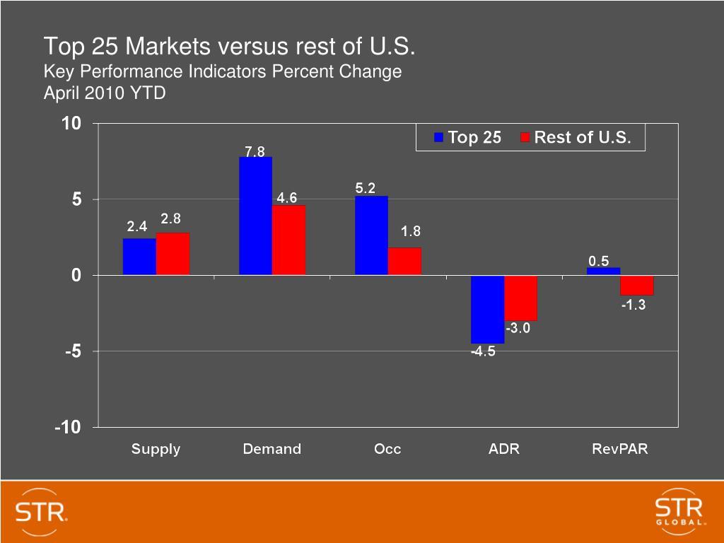 Top 25 Markets versus rest of U.S.