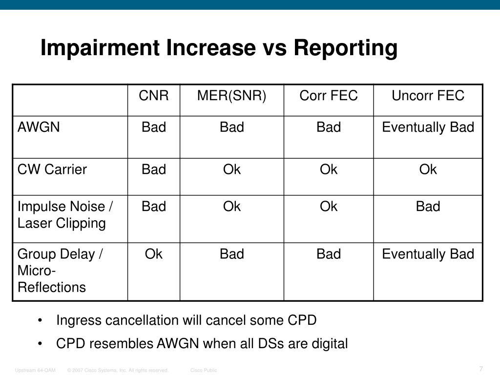 Impairment Increase vs Reporting