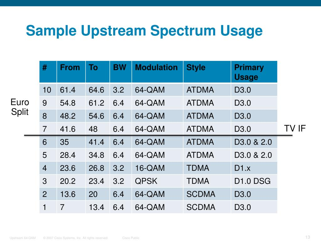 Sample Upstream Spectrum Usage