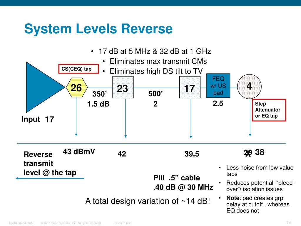17 dB at 5 MHz & 32 dB at 1 GHz