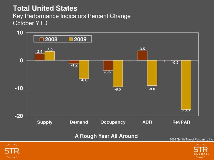Total united states key performance indicators percent change october ytd