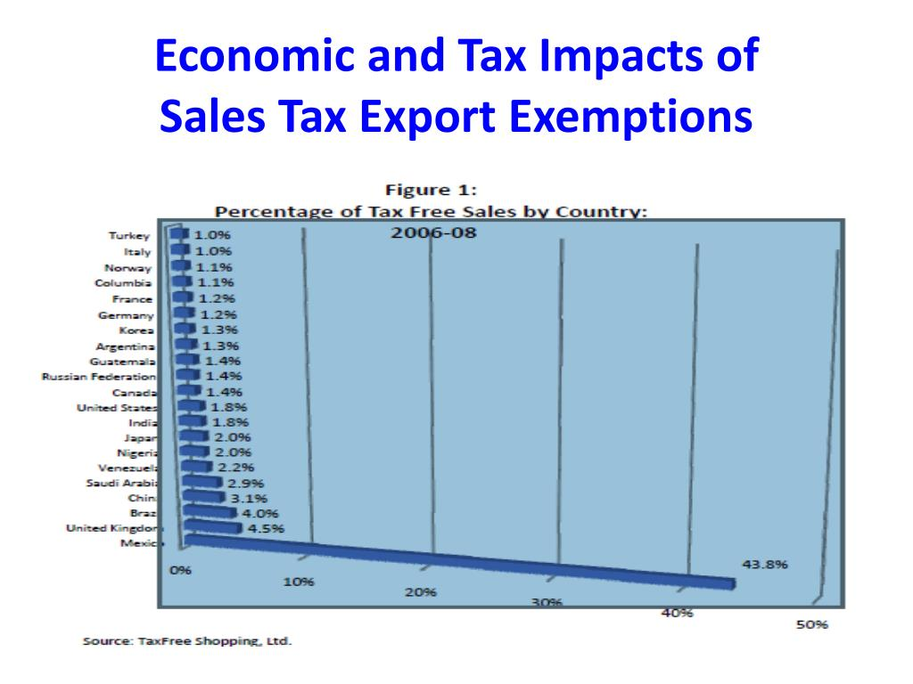 Economic and Tax Impacts of