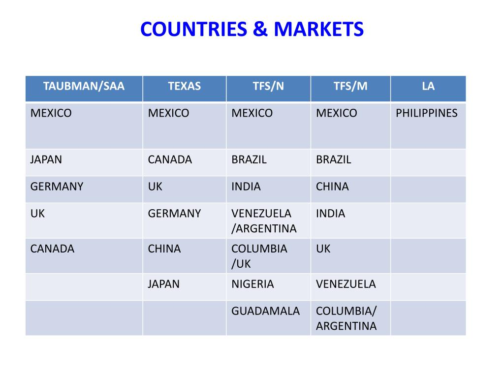 COUNTRIES & MARKETS