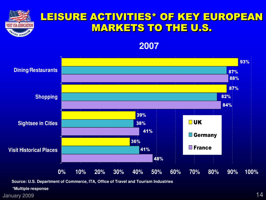 LEISURE ACTIVITIES* OF KEY EUROPEAN MARKETS TO THE U.S.