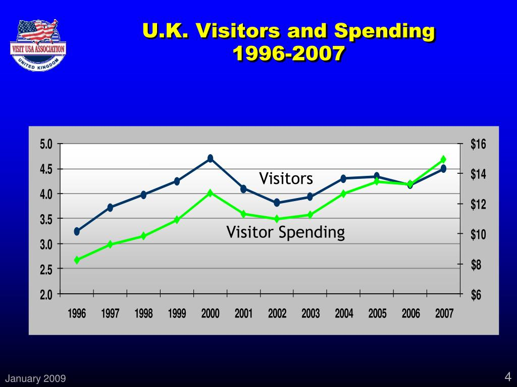 U.K. Visitors and Spending
