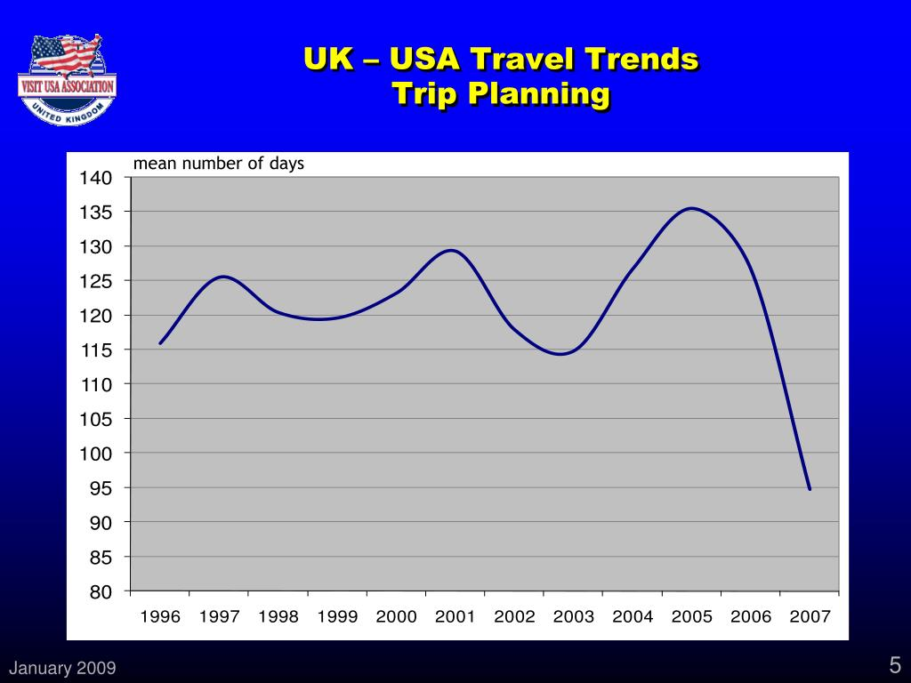 UK – USA Travel Trends