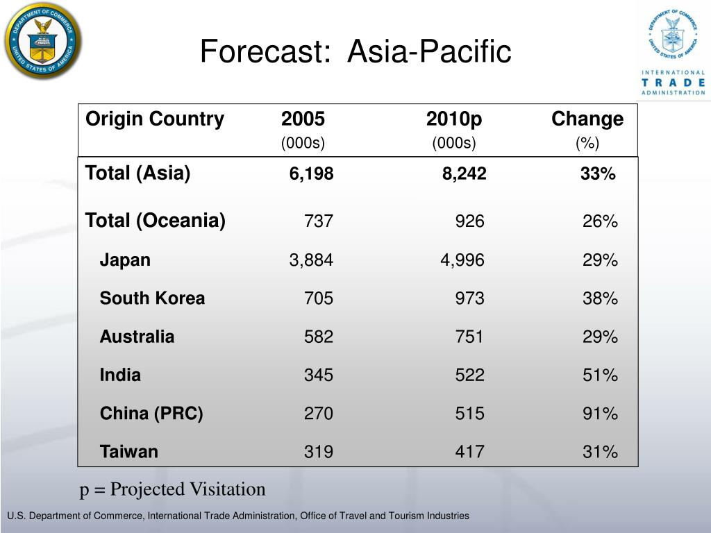 Forecast:  Asia-Pacific