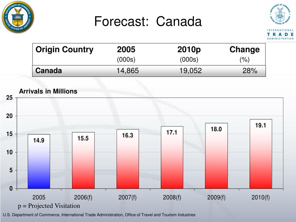 Forecast:  Canada