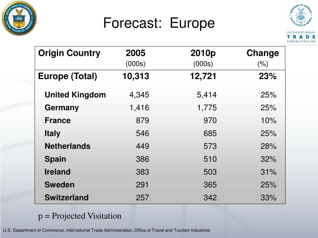 Forecast:  Europe