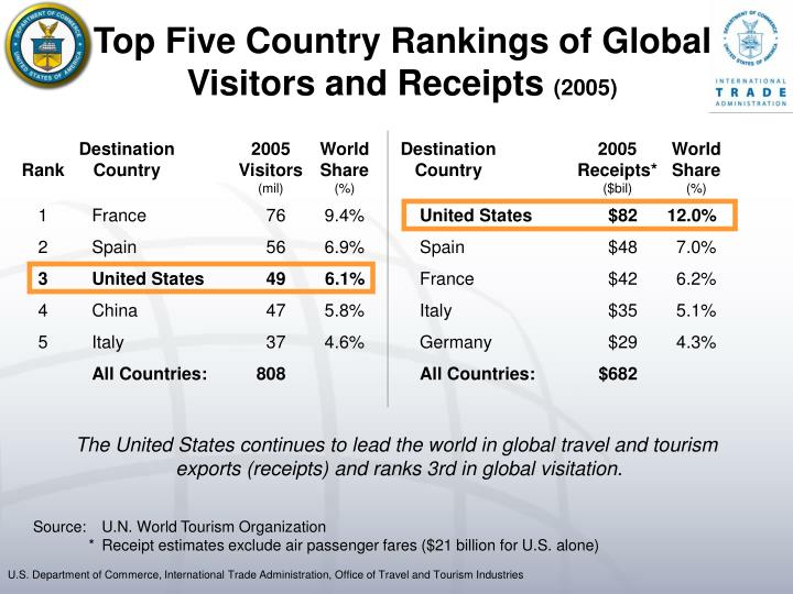 Top five country rankings of global visitors and receipts 2005