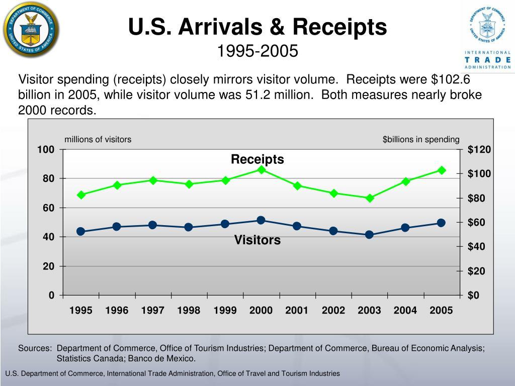 U.S. Arrivals & Receipts
