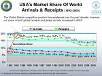 usa s market share of world arrivals receipts 1992 2005