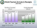 world tourism arrivals receipts 2002 2005