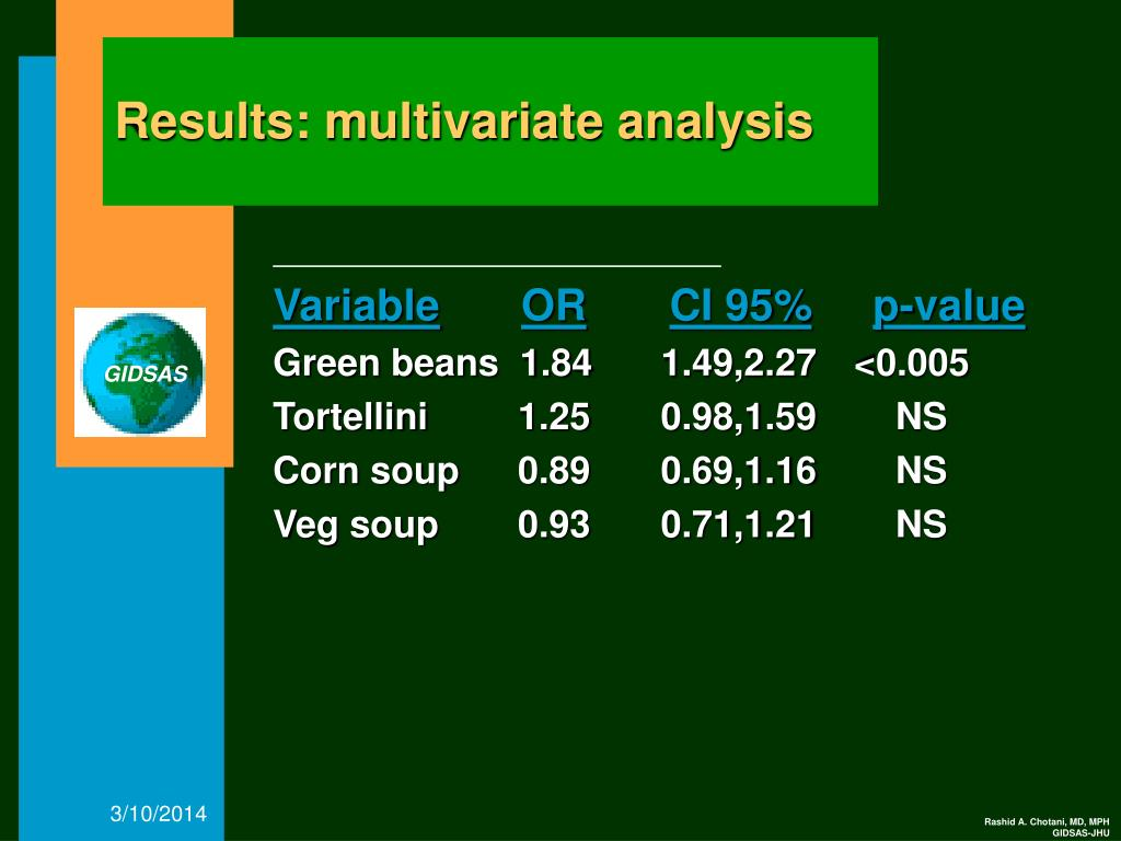 Results: multivariate analysis