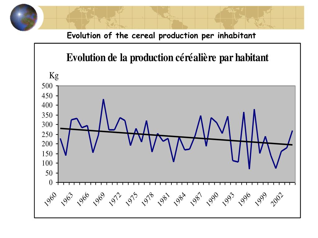Evolution of the cereal production per inhabitant