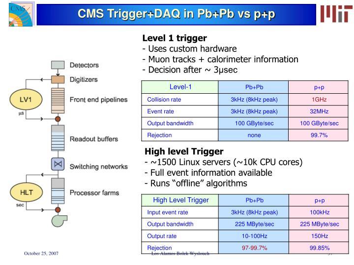 CMS Trigger+DAQ in Pb+Pb vs p+p
