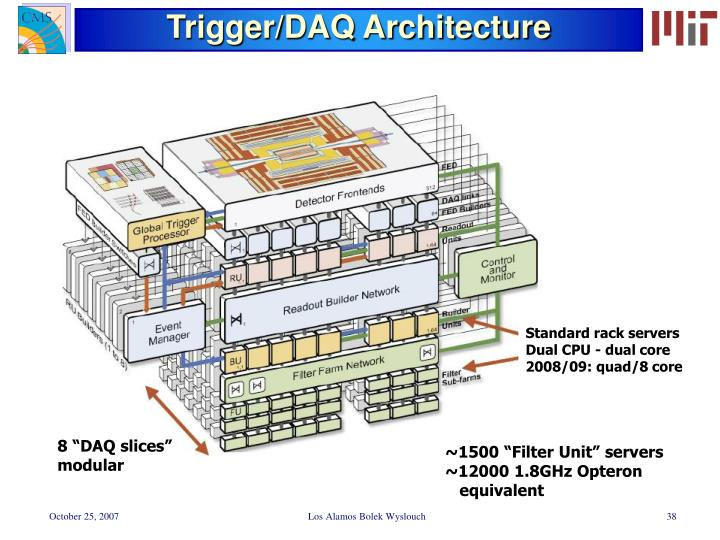 Trigger/DAQ Architecture