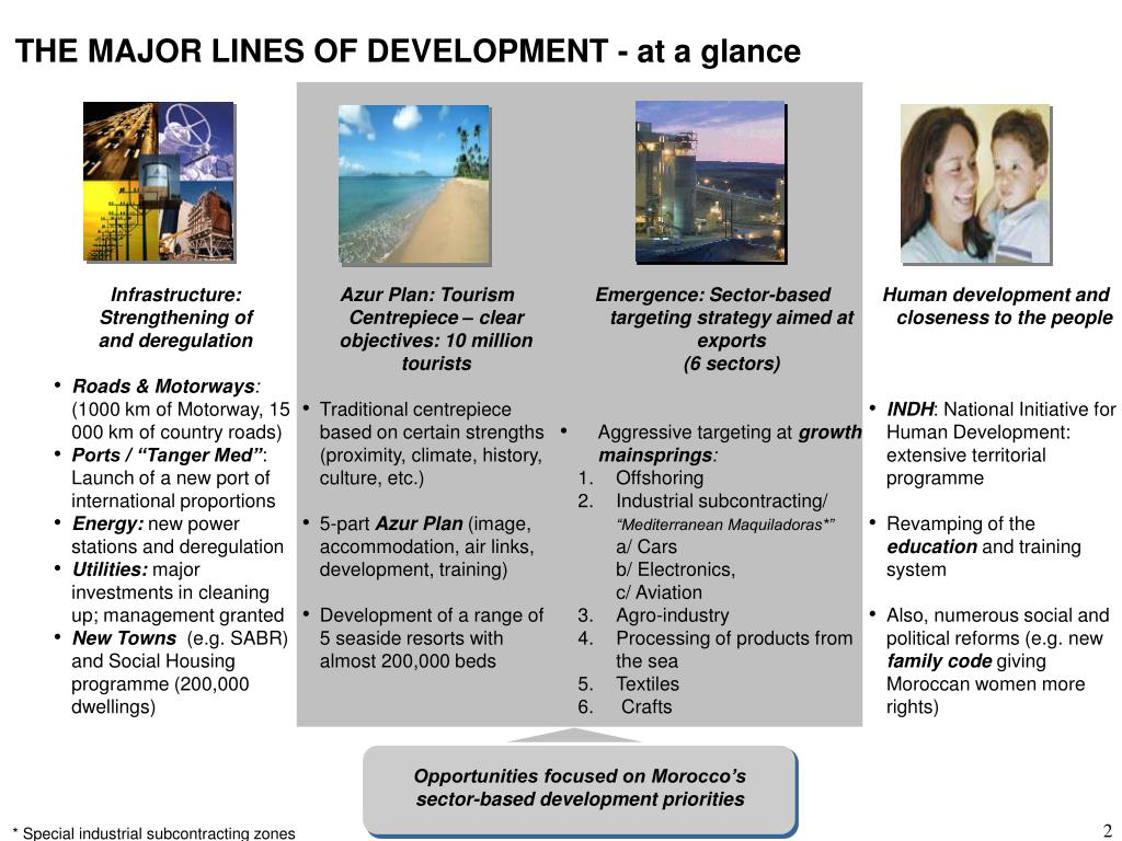 THE MAJOR LINES OF DEVELOPMENT - at a glance