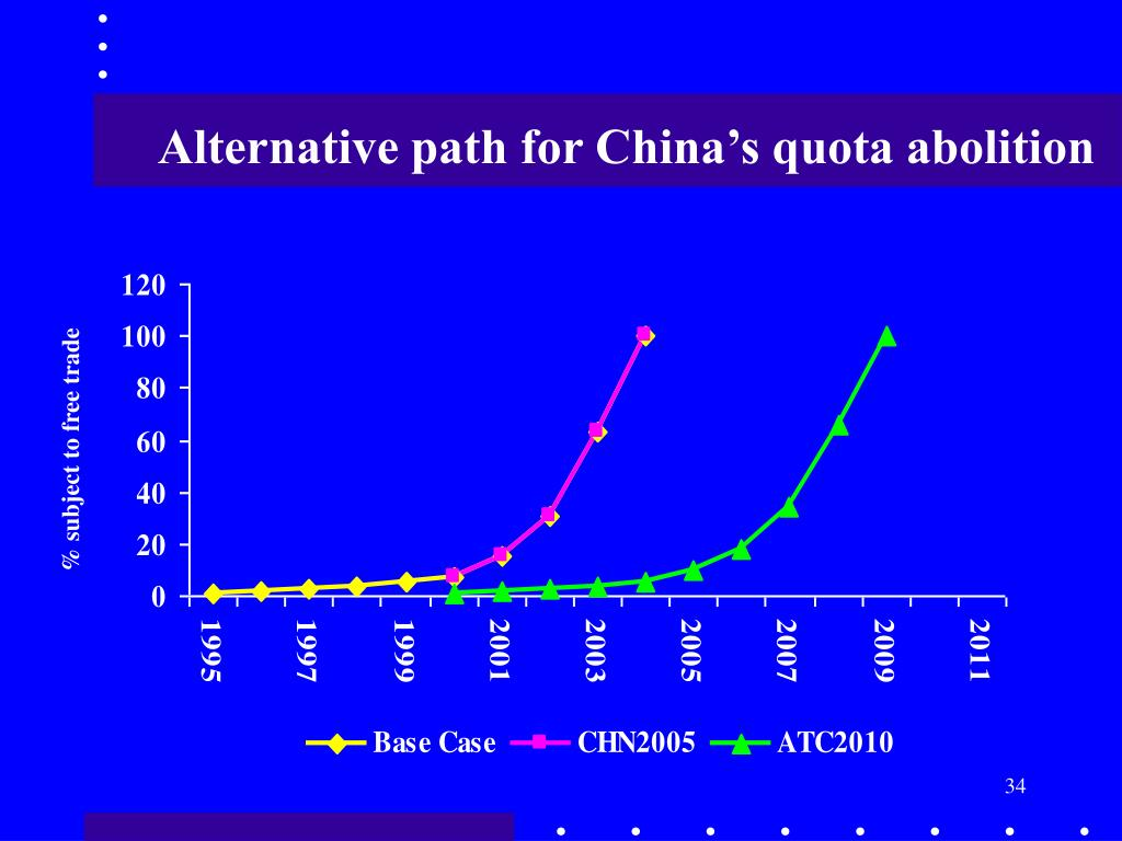 Alternative path for China's quota abolition