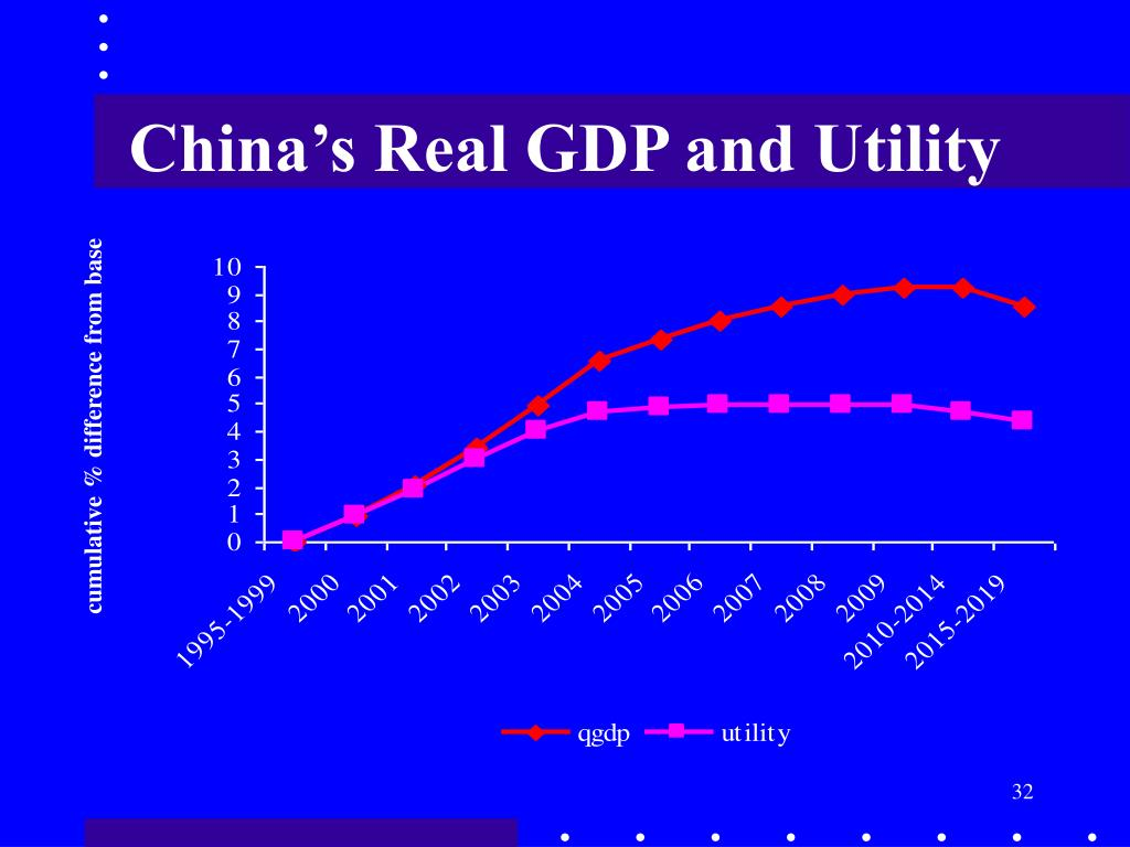 China's Real GDP and Utility