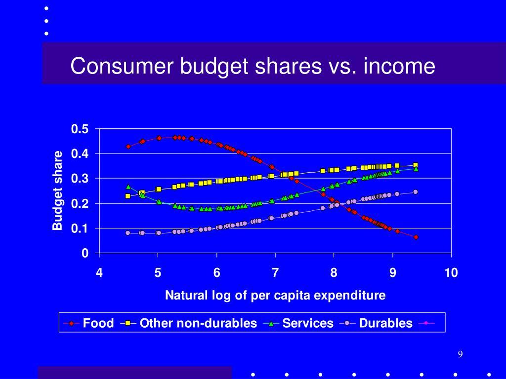 Consumer budget shares vs. income