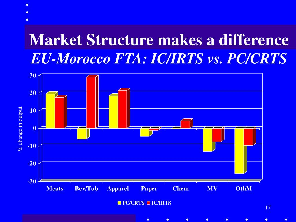 Market Structure makes a difference