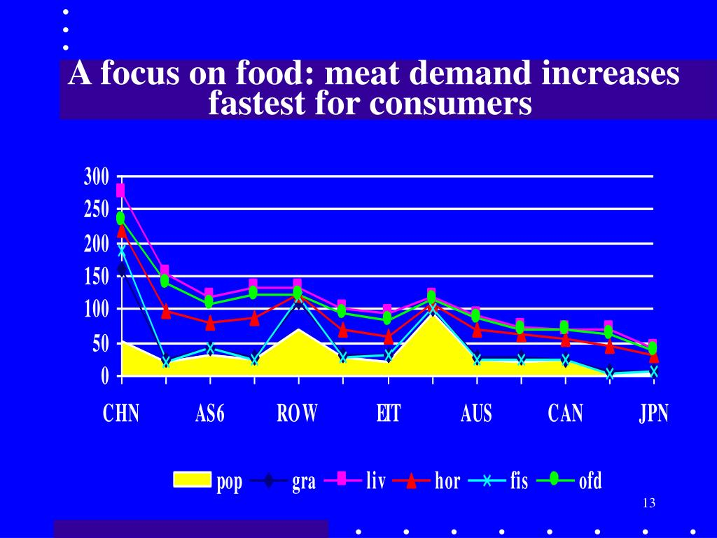 A focus on food: meat demand increases
