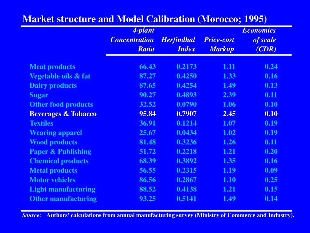 Market structure and Model Calibration (Morocco; 1995)